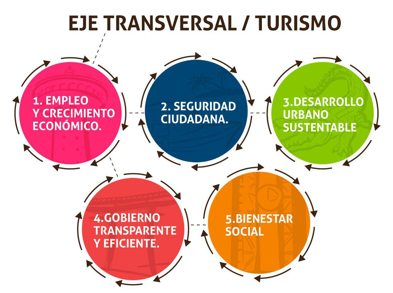 Ejes Plan Municipal